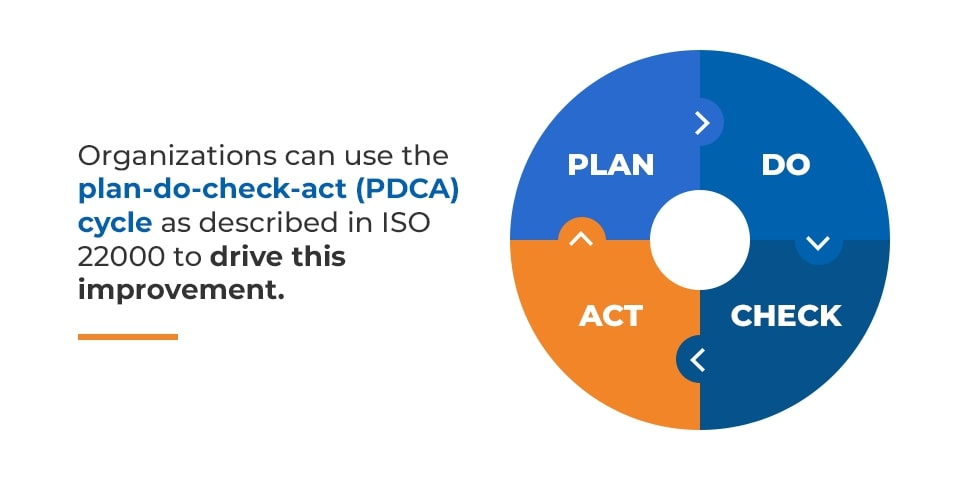 iso 22000 plan do check act