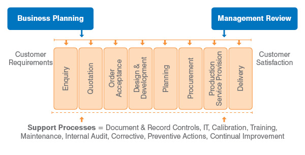 some organizations may choose to use a process flow diagram to capture how  the entire process functions but these documents can sometime seem daunting  and